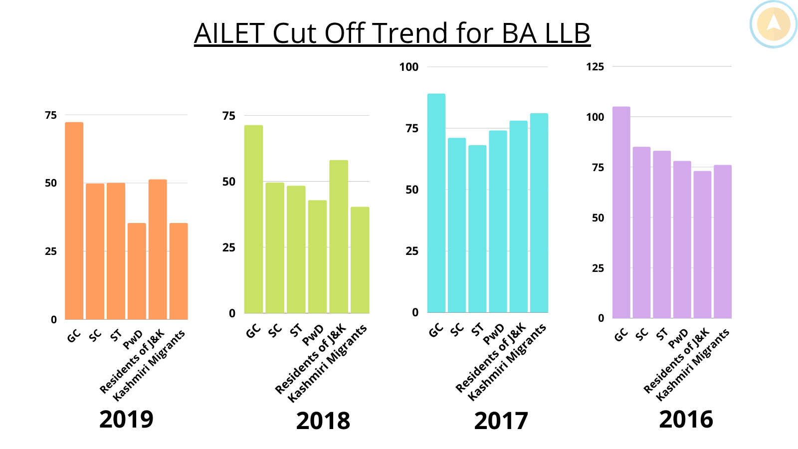 AILET LLB Cut off