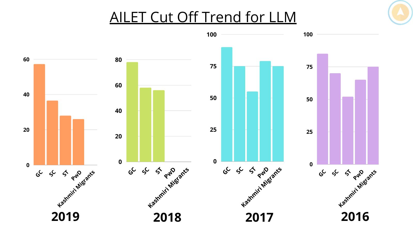 AILET LLM cut off