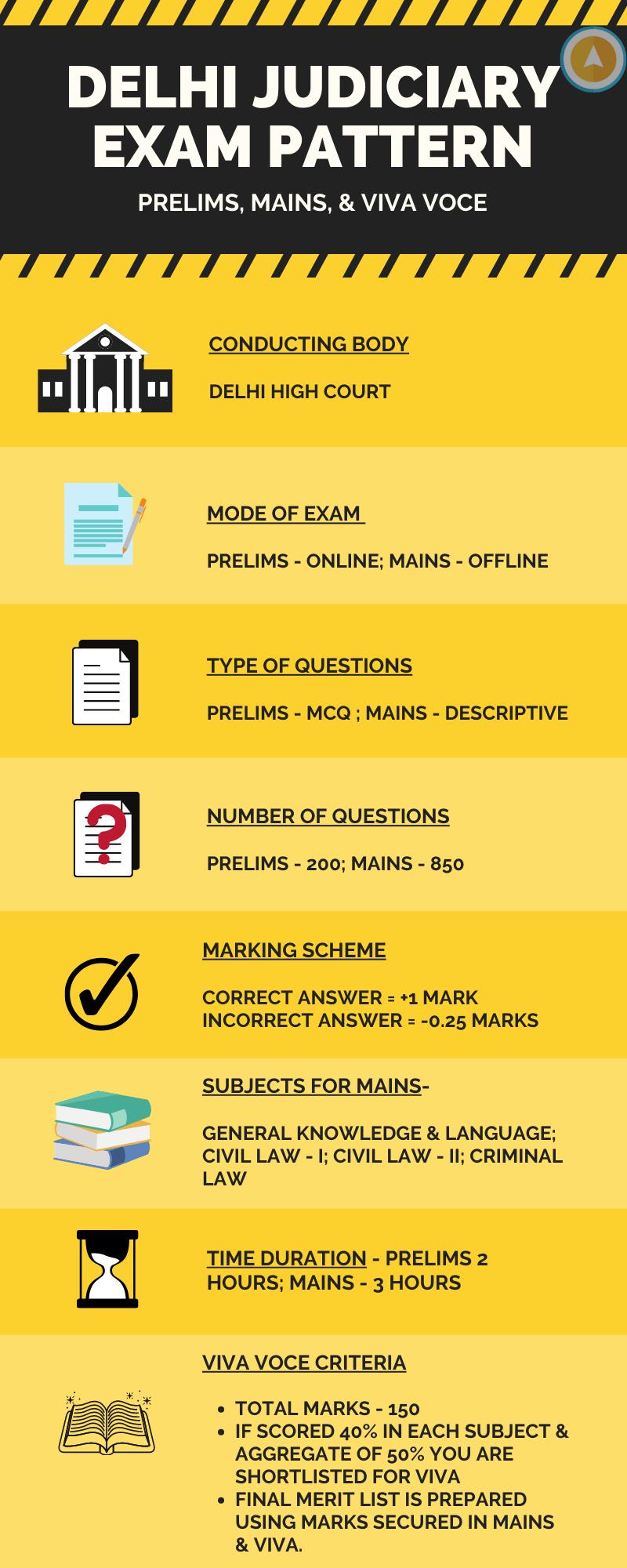 delhi judiciary exam pattern