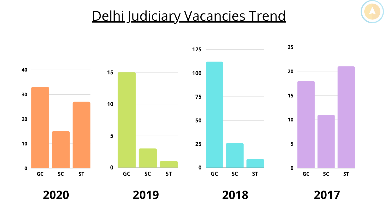 Delhi Judiciary Vacancy List Cut off